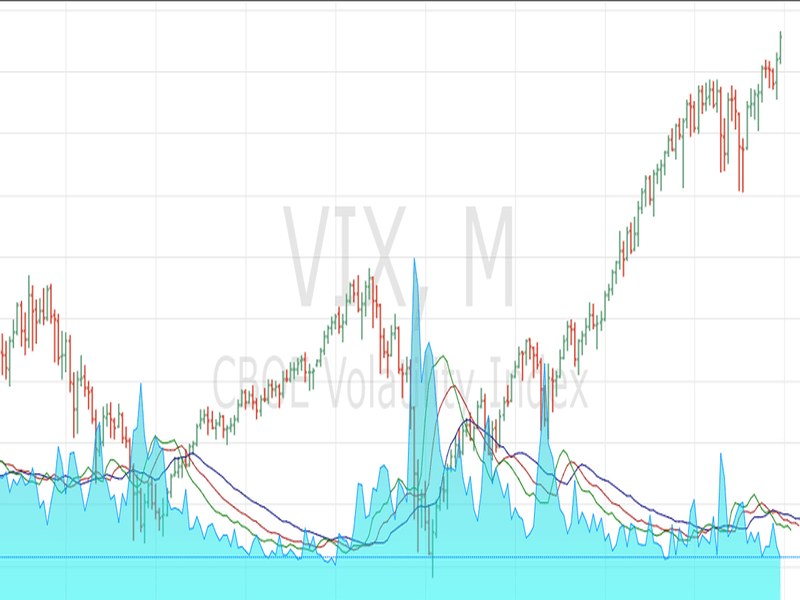 VIX indeksas