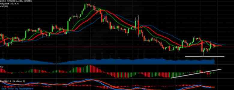 Aukso ateities sandorių kainos kilimas - ateinančių įvykių pranašas