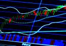 Kapitalo rinkos. Kaip aš skaitau grafikus?