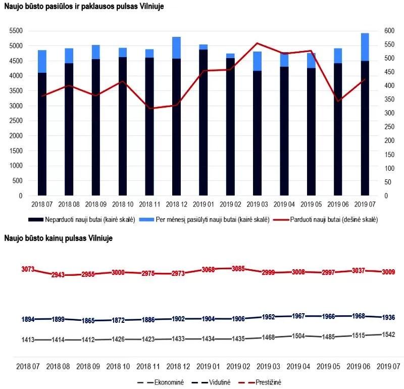 NT sandorių rinka liepą sugrįžo į augimo vėžes. Inreal NT kardiograma