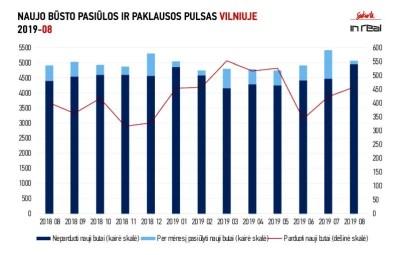 Pirminės būsto rinkos aktyvumas didžiuosiuose šalies miestuose neslopsta
