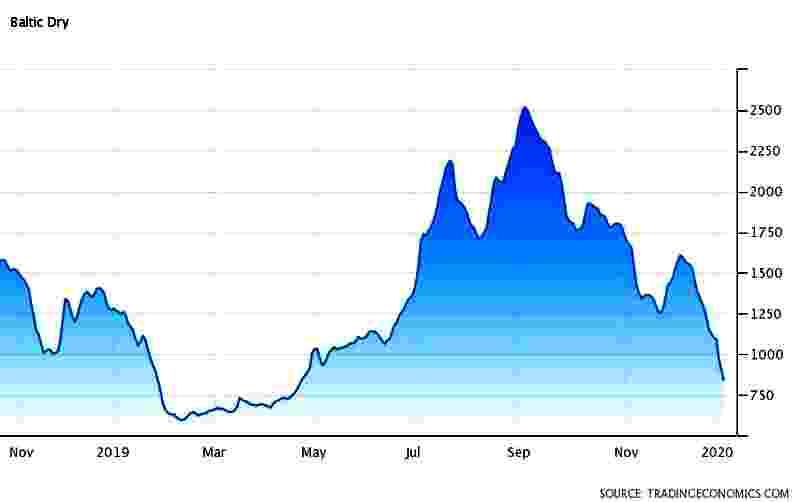 Kapitalo rinkų apžvalga 2020-01-07. Naftos gatvės berniukai