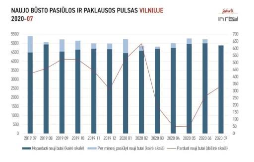 Pirminio būsto pardavimai atsigauna tik Vilniuje