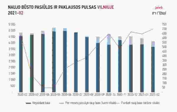 Naujo būsto rinkos aktyvumas auga, priežastys – pačios rinkos viduje