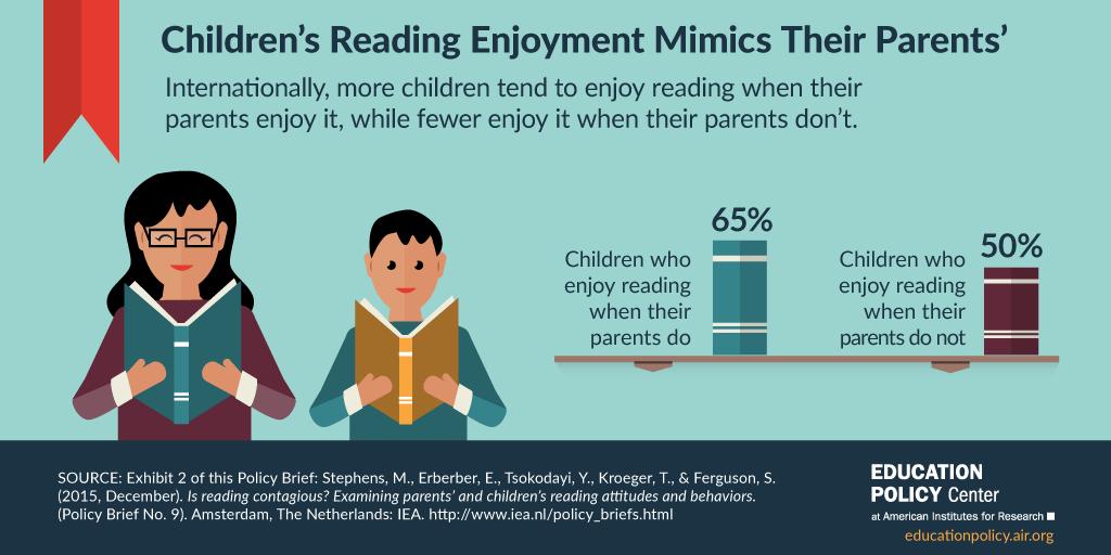 Infographic: Children's Reading Mimics Their Parents