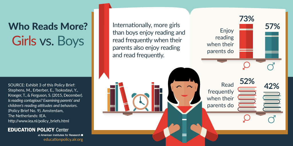 Infographic: Who Reads More, Boys or Girls?
