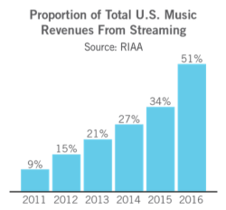 2016 RIAA Shipment and Revenue Statistics