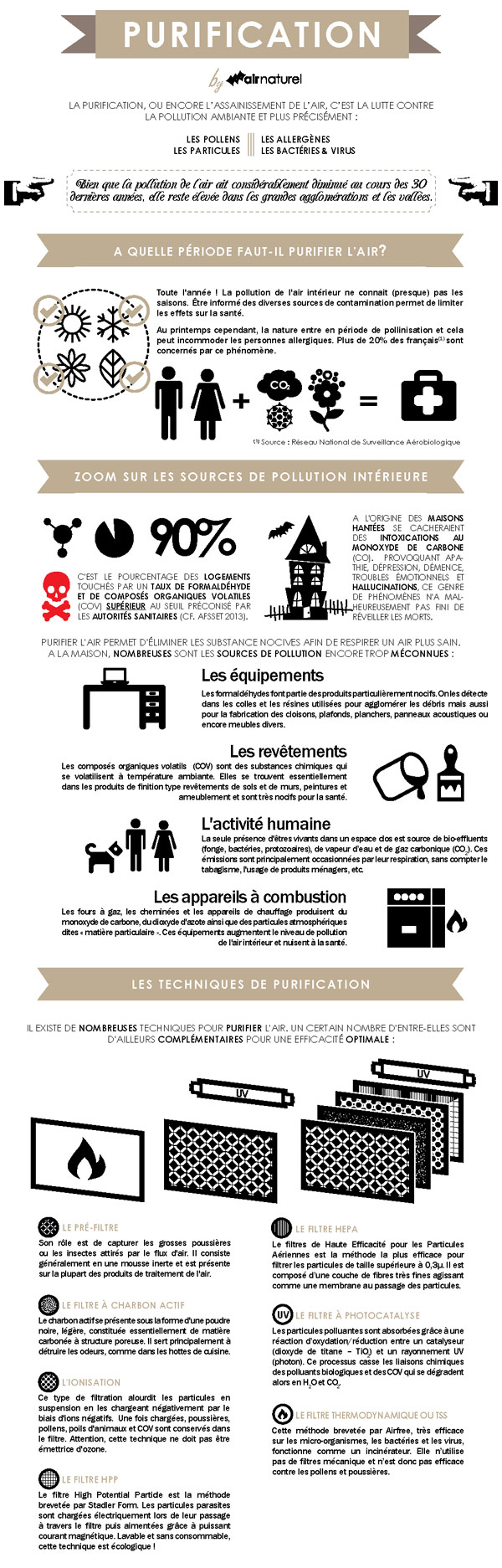 Guide ultime de la purification de l'air - Comment choisir son purificateur d'air (infographie)