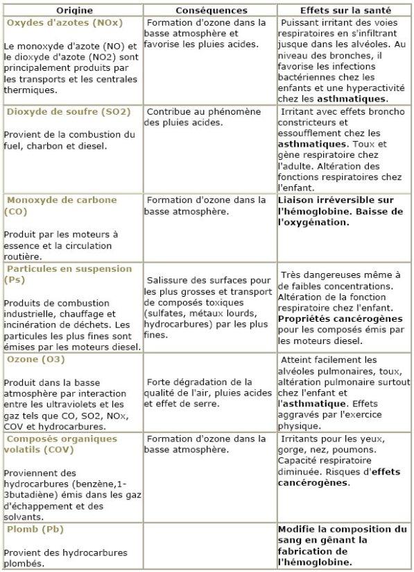 pathologie-air