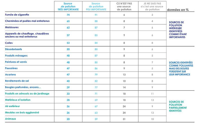 Les différentes sources de pollution de l'air intérieur. (Source ELABE -Veolia sur la qualité de l'air)
