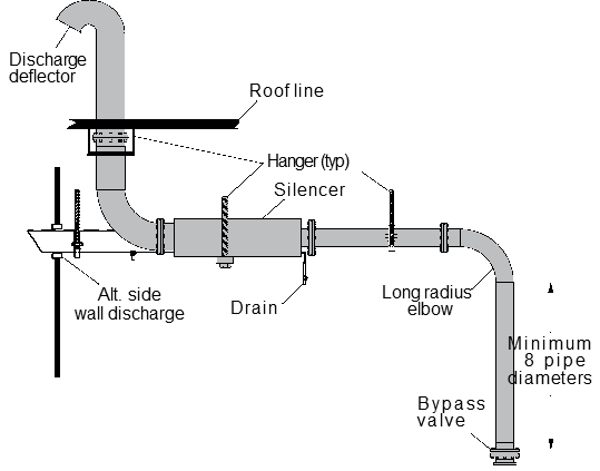 Key Considerations for Installing Centrifugal Air