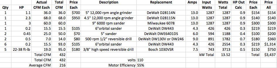 Pneumatic vs. Electric Tool Calculations and Considerations ...