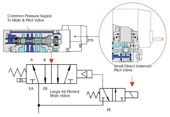 asco solenoid valve wiring diagram earth s atmosphere layers how efficient are those pneumatic valves? | compressed air best practices