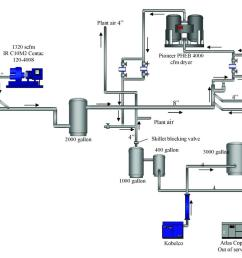 air compressor system diagram modern design of wiring diagram u2022 air compressor gas powered backpack air compressor system diagram [ 1200 x 788 Pixel ]