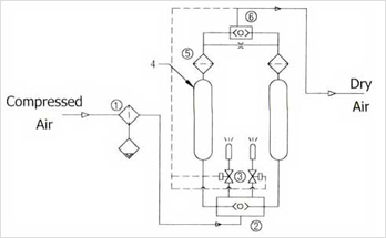 Dryspel Desiccant Compressed Air Dryers,Air Compressor