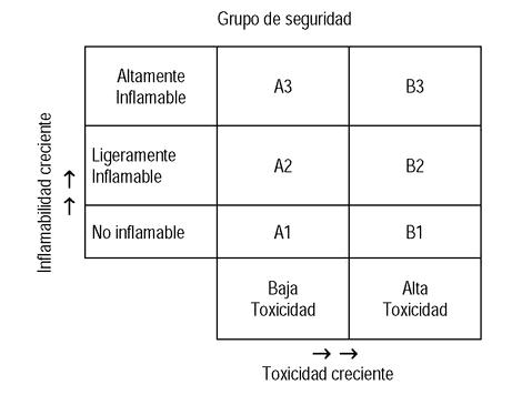 Sınıflandırma grupları florlu gazlar