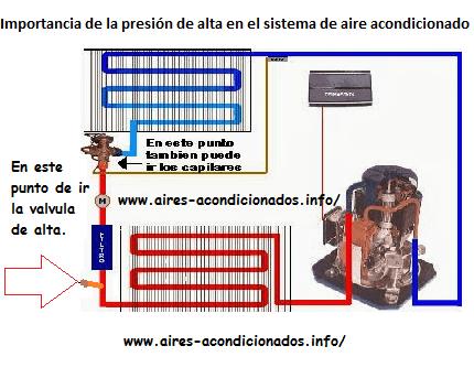 Importancia de la presi n de alta en el sistema de aire for Temperatura de salida de aire acondicionado split
