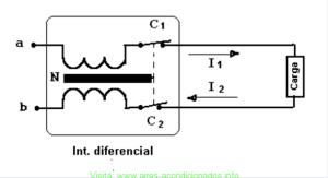 Funcionamiento del interruptor diferencial