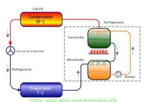 Bombas de calor de absorción