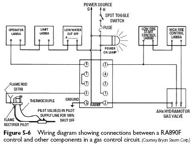 Gas Burner Primary Control Heater Service & Troubleshooting