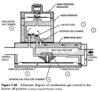 Standing Pilot Combination Gas Valves   Heater Service ...