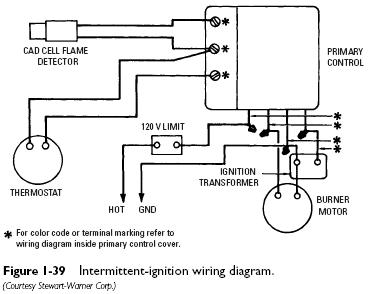 Primary Safety Control Service Heater Service & Troubleshooting
