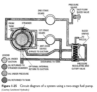 Honeywell Gas Control Valve Manual