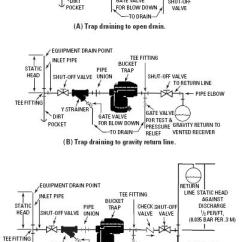 Hot Water Heater Thermostat Wiring Diagram Ammonia Cooling System Bucket Steam Traps | Service & Troubleshooting