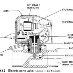 Honeywell Motorized Valve Wiring Diagram Motorcycle Alarm System Electric Zone | Heater Service & Troubleshooting