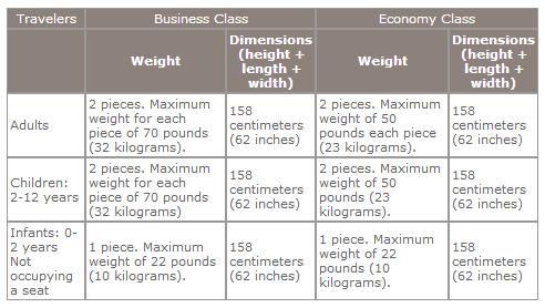 Taca Baggage Fees 2019 Airline Baggage Fees Com