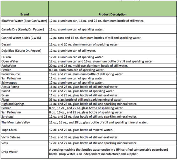 Approved water options that vendors can use after the ban goes into effect - Image: SFO
