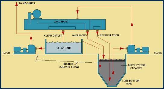 ALS  Hoffman Filtration Process Diagrams