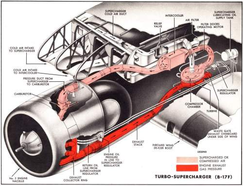 small resolution of b 17 engine diagram wiring diagram schema b 17 engine diagram