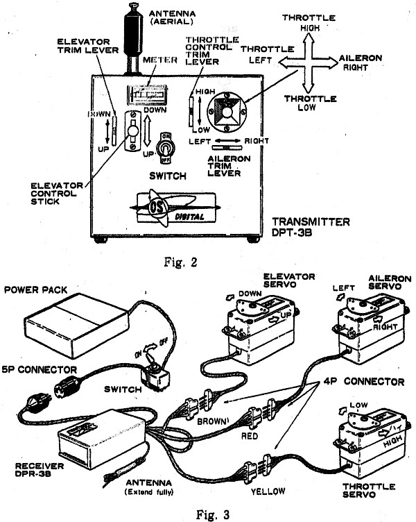 User Manual for the OS Digitron DP-3, 3-Channel Radio
