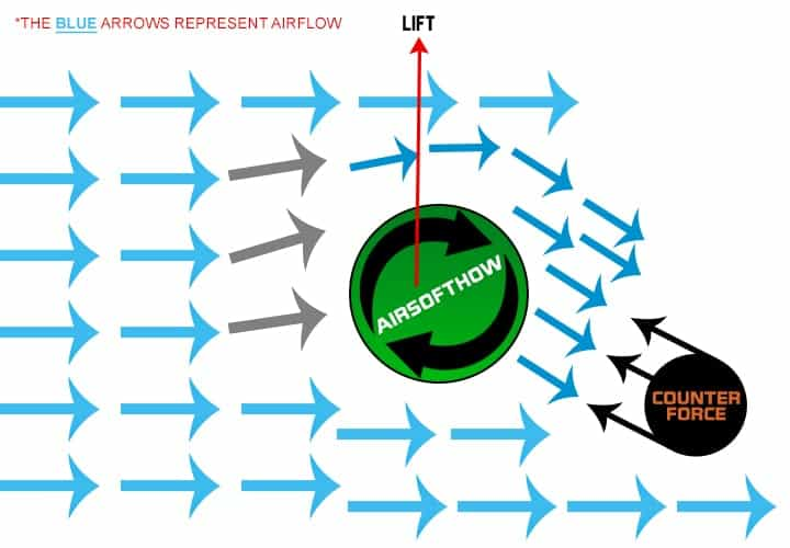 Magnus Effect According to Newton's Law
