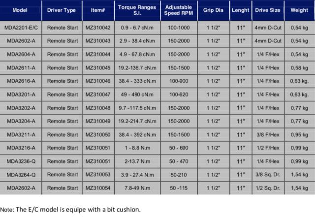 Schermata 2019 07 12 alle 11.56.47 Avvitatori per assemblaggio industriale In-line MD current advanced DC tools