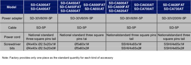 Schermata 2019 07 12 alle 12.40.42 Avvitatori per assemblaggio industriale ITALIANSD-CA series low voltage brushless screwdrivers