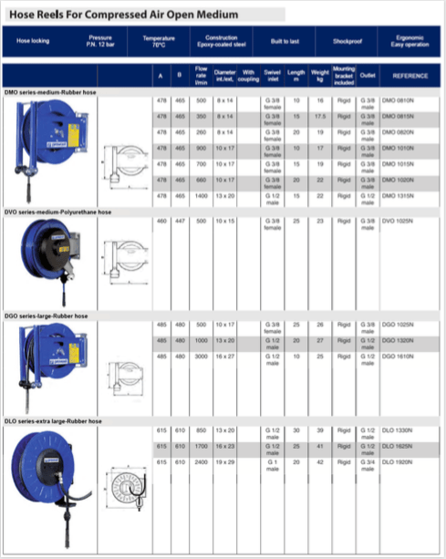 Schermata 2019 08 20 alle 16.34.48 Avvitatori per assemblaggio industriale Automatic hose reels are essential basic equipment for workshops. They save time and improve comfort and safety when using flexible distribution hoses. Each hose retriever features a quick coupling for connecting and changing tools quickly and safely. Depending on the type of hose retriever and its typical use, metallic, polymer, standard or safety quick couplings are fitted on the outlets.
