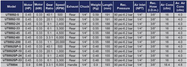 """TAB UT8892 UT8894 Avvitatori per assemblaggio industriale I trapani pneumatici industriali di precisione sono lo strumento ideale per tutte le operazioni di foratura, anche continuative, e sono particolarmente indicate nel settore aerospazio. Le palette in fibra di carbonio e le parti del motore in acciaio, assicurano una lunga vita (600.000 cicli di uso) in assenza di lubrificazione """"Oil Free"""". Il deflettore silenzioso interno riduce la rumorosità a 81 dBA. I motori da 0,45 HP (serie UT8892) e da 0,9 HP (serie UT8894) garantiscono massima potenza anche nelle forature più difficili.Gli attacchi millerighe o esagonali e differenti velocità di utilizzo consentono un ampia adattabilità per soddisfare ogni esigenza."""