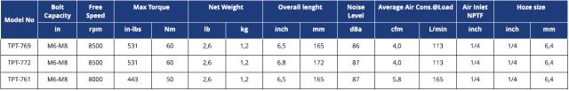 TABELLA TRANMAX TPT IMPATTO PISTOLA 1 Avvitatori per assemblaggio industriale I cacciaviti pneumatici sono lo strumento ideale per il serraggio di viti di piccole-medie dimensioni. I cacciaviti pneumatici si suddividono in 2 macro-famiglie: I cacciaviti pneumatici ad impatto meccanico si utilizzano per l'avvitatura su legno oppure per avvitature che richiedano semplicemente l'accoppiamento dei materiali senza particolari attenzioni/controlli alla giunzione e/o sulla vite. Questi cacciaviti sono lo strumento ideale per piccole-medie viti con coppia massima di avvitatura 60 Nm, e sono disponibili nelle versioni diritte con partenza a leva, nelle versioni pistola e angolare. I cacciaviti pneumatici a controllo di coppia con frizione meccanica si utilizzano per tutte quelle applicazioni in cui è necessario avere un accoppiamento preciso, sia a salvaguardia della giunzione che del componente da avvitare. Questi cacciaviti sono lo strumento ideale per piccole viti ove richiesta precisione e coppia regolabile massima di 16 Nm, e sono disponibili nelle versioni diritte con partenza a leva e nelle versioni pistola.