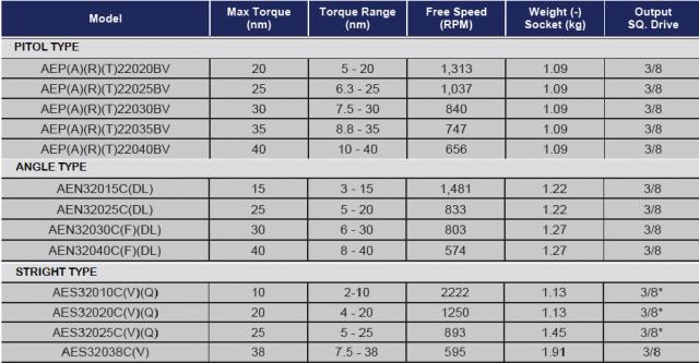 TABELLA 2000 Avvitatori per assemblaggio industriale Gli avvitatori elettronici serie 2000 di AcraDyne sono lo strumento ideale per piccole-medie coppie di serraggio (intervallo di coppia da 3 a 40 Nm).