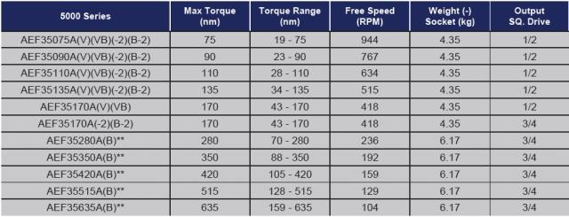 TABELLA 5000 AUTOMAZIONE Avvitatori per assemblaggio industriale Gli avvitatori elettronici serie 5000 di AcraDyne sono lo strumento ideale per piccole e medie coppie di serraggio (intervallo di coppia da 20 a 635 Nm).