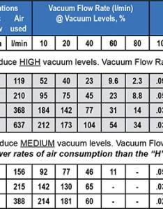 diameter indicates the size of straight through vacuum passage also air operated generators vac engineering rh airvacpumps