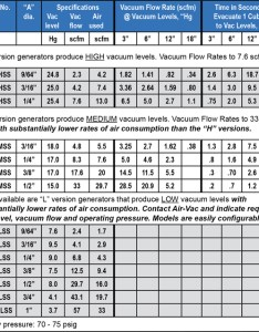 Tdss data chart also air operated vacuum generators vac engineering rh airvacpumps