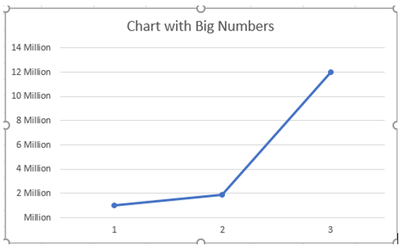 Millions also formatting numeric data to  cmillions   in excel air rh airweb