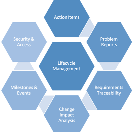Airworthiness Compliance Management System