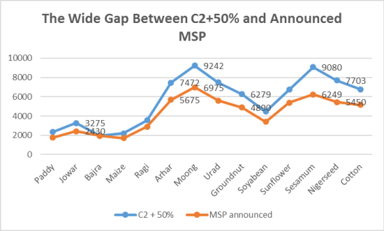 Curve depicting MSP and C2 +50%