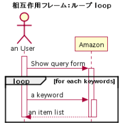 How To Show Loop In Sequence Diagram Shield Volcano Labeled Plantumlシーケンス図を描く