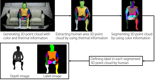 small resolution of outline of generating depth images with body part labels in real scene
