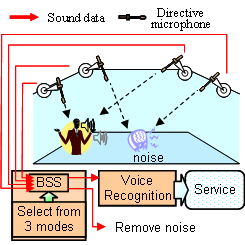 Adaptive_BSS_System